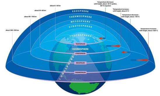 troposfera-1-1