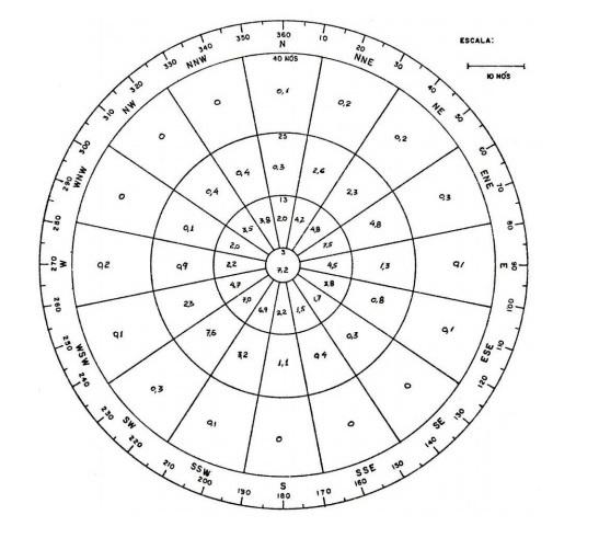 anemograma1